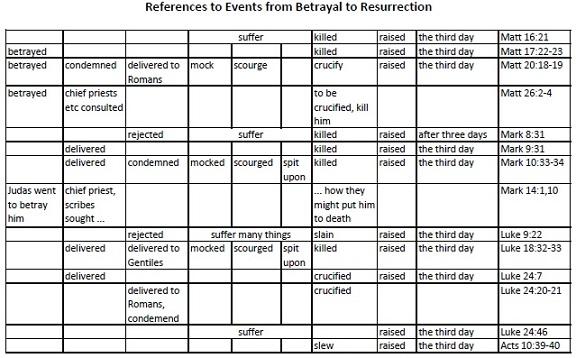 Betrayal to Resurrection
