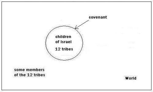 Jews Covenant With God