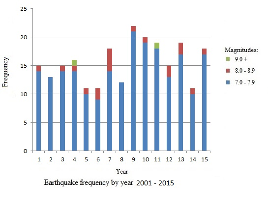 Earthquakes by Year