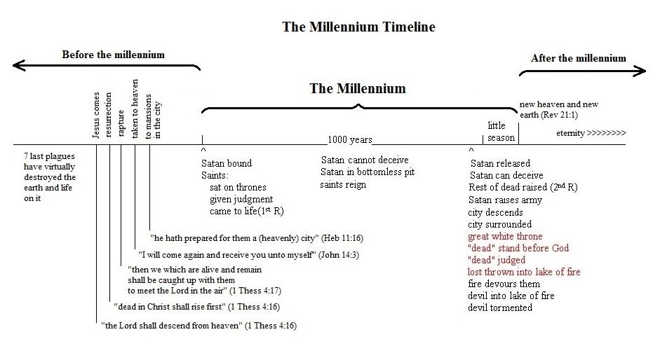 The Millennium Timeline
