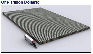 US $1 trillion
