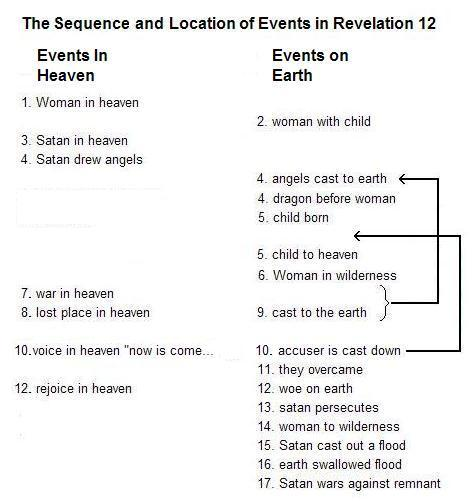 Was Satan Cast Out Of Heaven In Stages