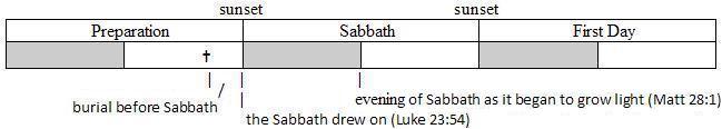 Sabbath starting at sunset