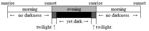 Yet dark