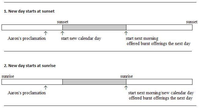 Sabbath starting at sunrise