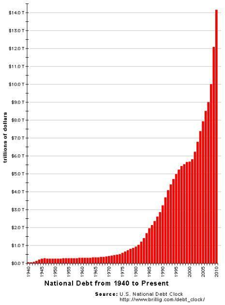 the us national debt graph shows there's big trouble coming
