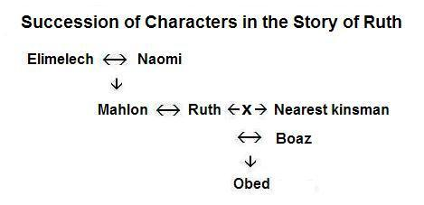 Family tree in Ruth