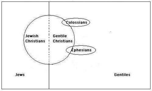 The Covenants of God