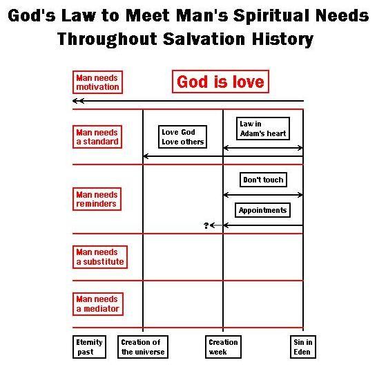 Bible Ten Commandments 1