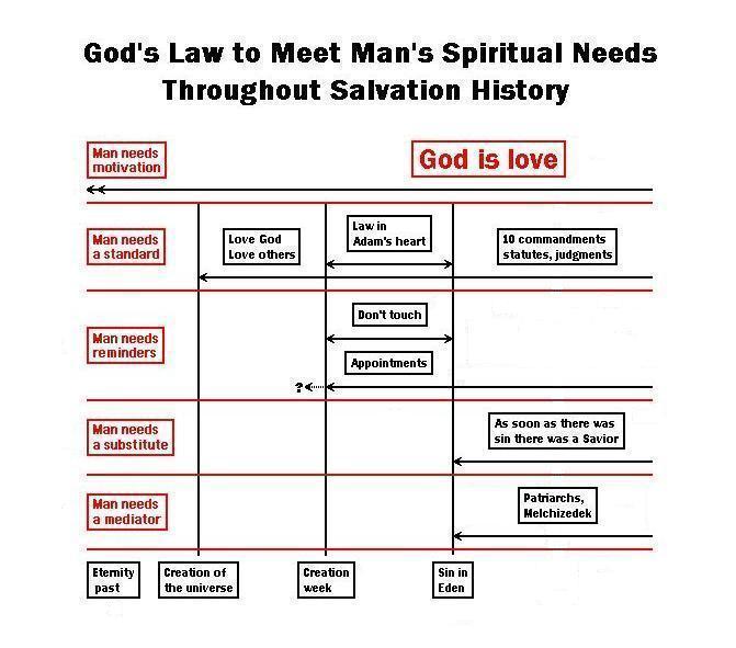 Bible Ten Commandments 5