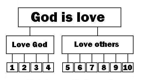 Bible Ten Commandments 3