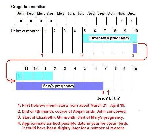 Timing of Jesus' Birth