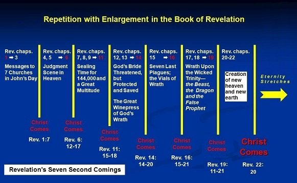 Revelation's Second Comings