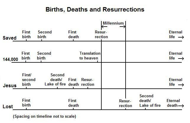 Resurrection After Death